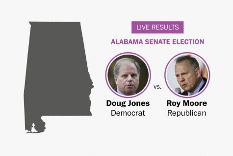 Thoughts on the Alabama Senate Special Election